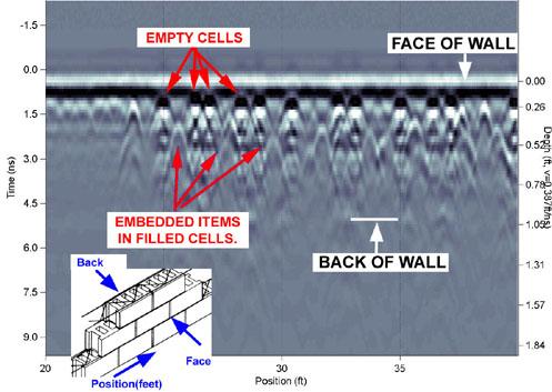 Ground Penetrating Radar Pensacola Florida Concrete